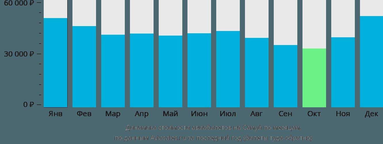 Динамика стоимости авиабилетов на Самуй по месяцам