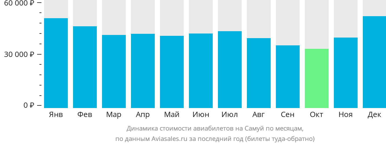 Динамика стоимости авиабилетов на Самуи по месяцам