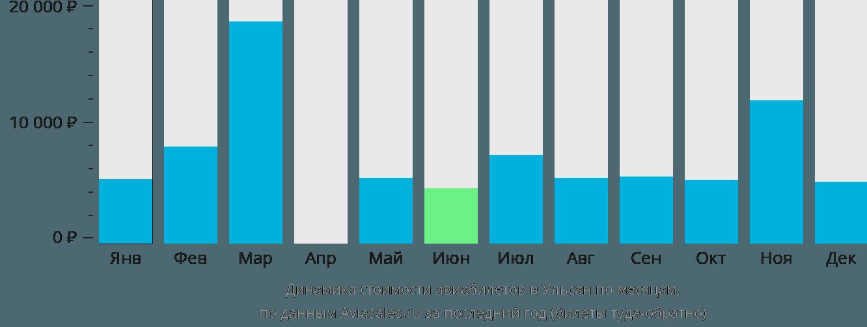 Динамика стоимости авиабилетов в Ульсан по месяцам
