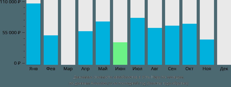 Динамика стоимости авиабилетов в Усть-Неру по месяцам