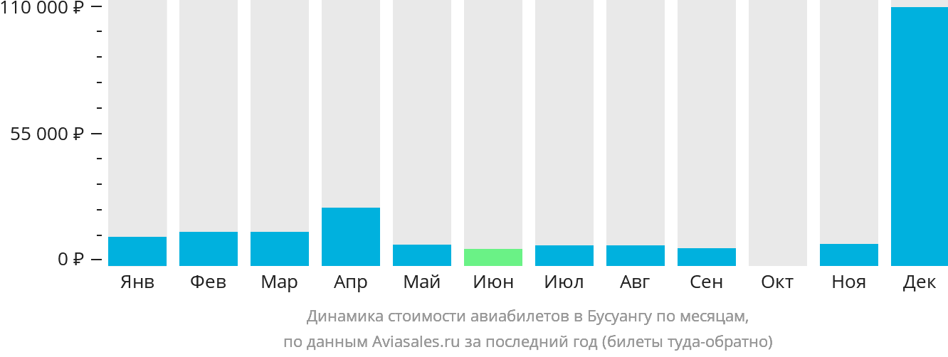 Динамика стоимости авиабилетов в Бушуангу по месяцам