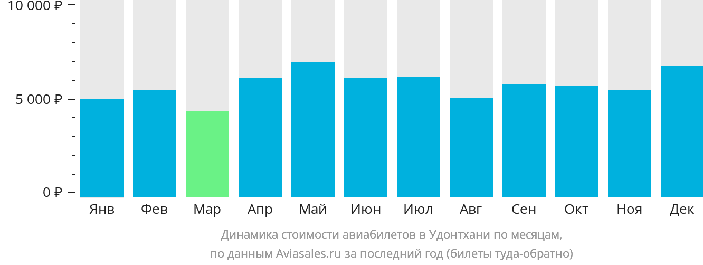 Динамика стоимости авиабилетов в Удонтхани по месяцам