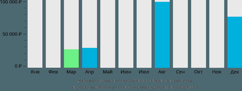 Динамика стоимости авиабилетов в Апингтон по месяцам