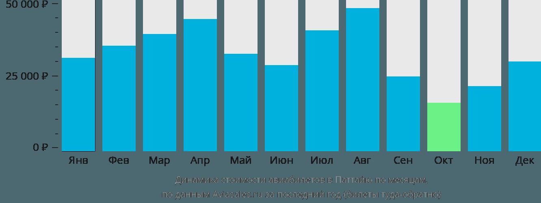 Динамика стоимости авиабилетов в Паттайю по месяцам