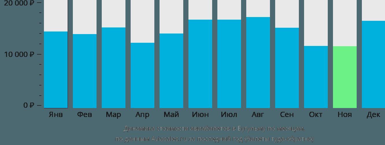 Динамика стоимости авиабилетов в Бугульму по месяцам