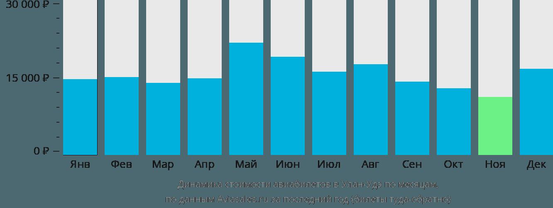 Динамика стоимости авиабилетов в Улан-Удэ по месяцам