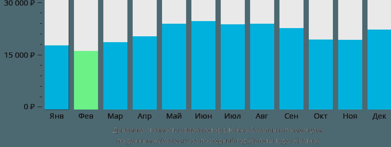 Динамика стоимости авиабилетов в Южно-Сахалинск по месяцам