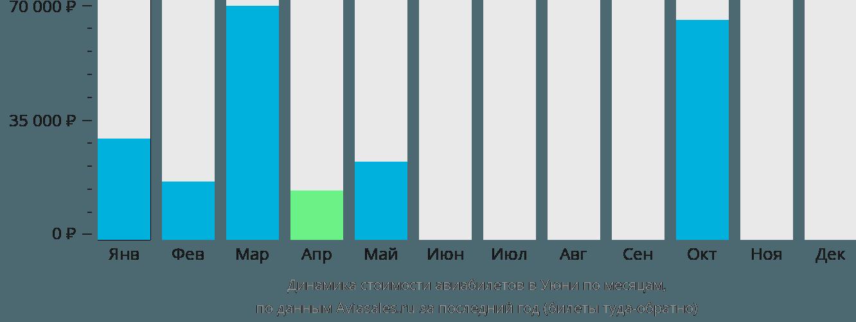 Динамика стоимости авиабилетов в Уюни по месяцам
