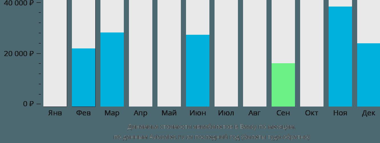 Динамика стоимости авиабилетов в Васу по месяцам