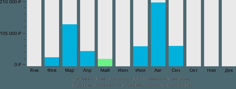 Динамика стоимости авиабилетов в Маамигили по месяцам
