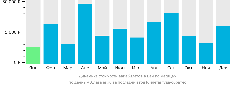 Динамика стоимости авиабилетов в Ван по месяцам