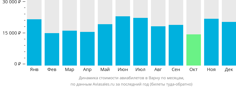 Динамика стоимости авиабилетов в Варну по месяцам