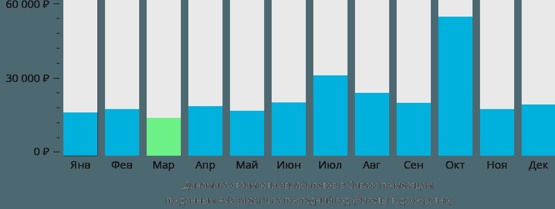 Динамика стоимости авиабилетов в Сивасс по месяцам