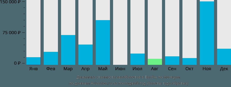 Динамика стоимости авиабилетов в Висбю по месяцам