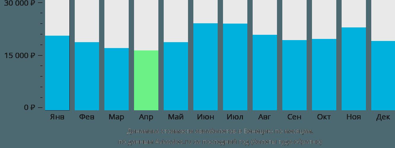 Динамика стоимости авиабилетов в Венецию по месяцам