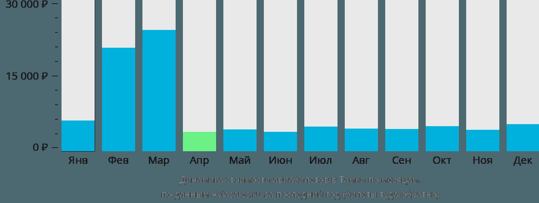 Динамика стоимости авиабилетов в Тамки по месяцам