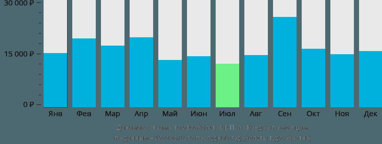 Динамика стоимости авиабилетов в Пуло-Кондор по месяцам