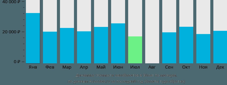 Динамика стоимости авиабилетов в Овду по месяцам