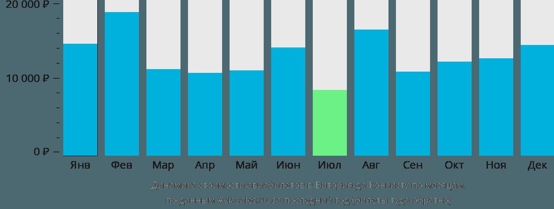 Динамика стоимости авиабилетов в Витория-да-Конкисту по месяцам