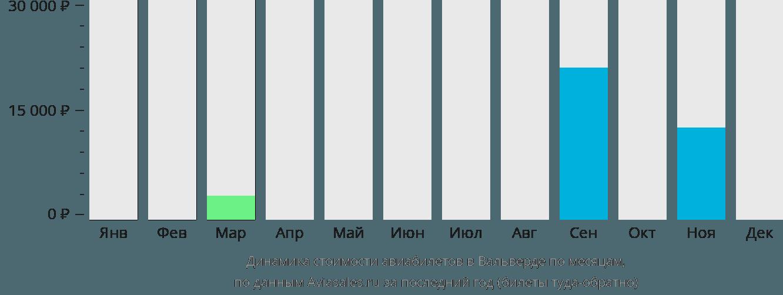 Динамика стоимости авиабилетов в Вальверде по месяцам