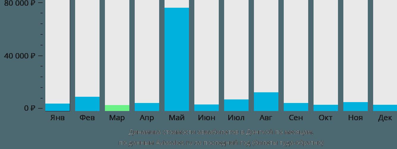 Динамика стоимости авиабилетов в Донгхой по месяцам