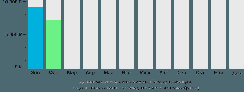 Динамика стоимости авиабилетов в Вьедму по месяцам