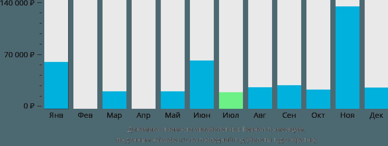 Динамика стоимости авиабилетов в Вернал по месяцам