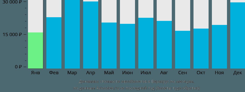 Динамика стоимости авиабилетов в Веракрус по месяцам
