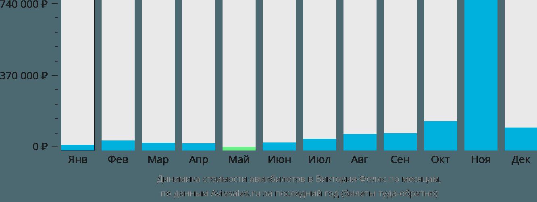 Динамика стоимости авиабилетов в Виктория-Фоллс по месяцам