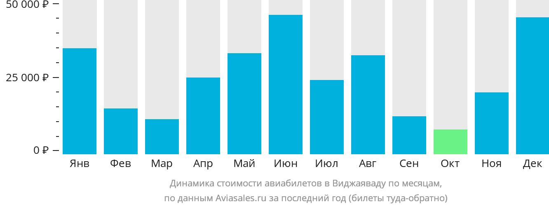 Динамика стоимости авиабилетов в Виджаяваду по месяцам