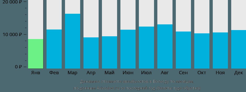 Динамика стоимости авиабилетов в Вологду по месяцам
