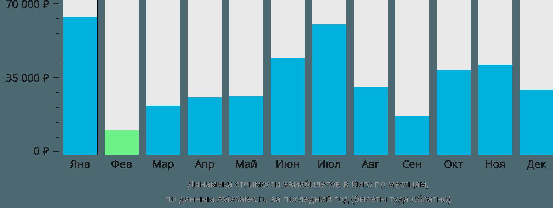 Динамика стоимости авиабилетов в Виго по месяцам