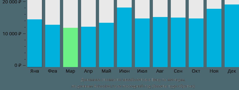 Динамика стоимости авиабилетов в Вену по месяцам