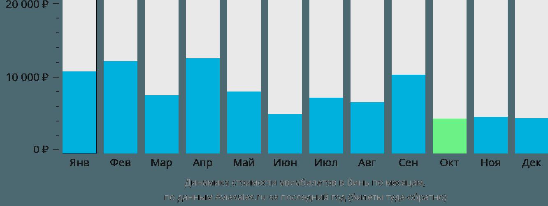 Динамика стоимости авиабилетов Винь по месяцам