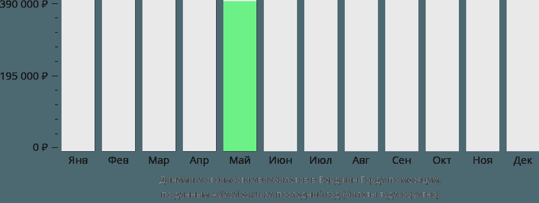 Динамика стоимости авиабилетов в Верджин-Горда по месяцам
