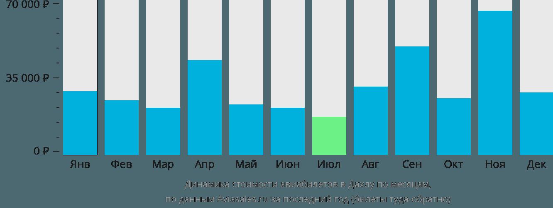 Динамика стоимости авиабилетов в Дахлу по месяцам
