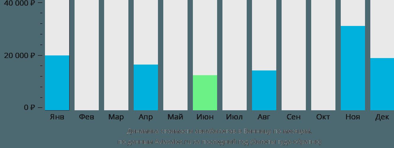 Динамика стоимости авиабилетов в Винницу по месяцам