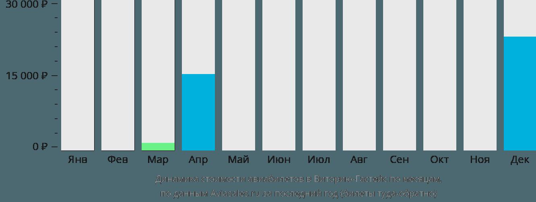 Динамика стоимости авиабилетов в Виторию по месяцам