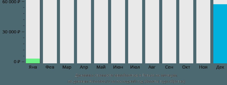 Динамика стоимости авиабилетов в Ратьзя по месяцам