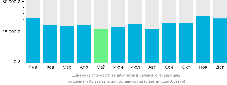 Динамика стоимости авиабилетов в Валенсию по месяцам