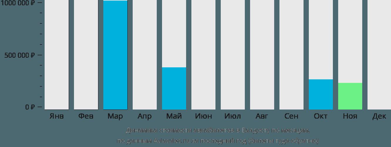 Динамика стоимости авиабилетов в Валдосту по месяцам