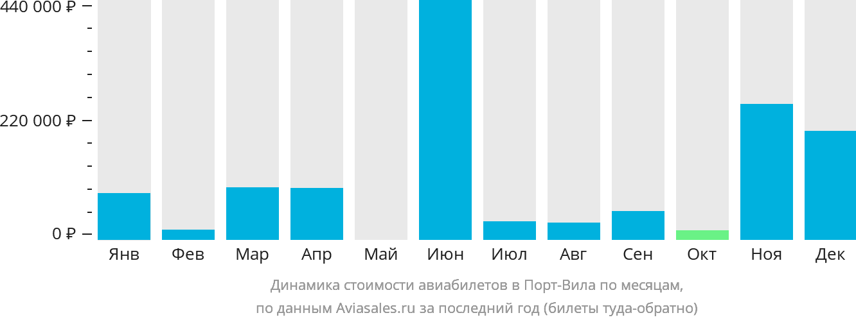 Динамика стоимости авиабилетов в Порт-Вилу по месяцам
