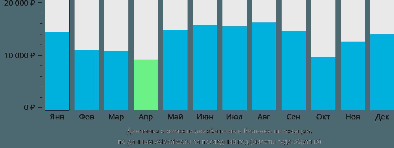 Динамика стоимости авиабилетов в Вильнюс по месяцам