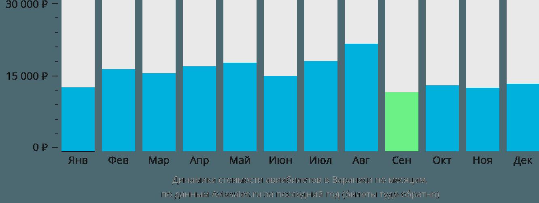 Динамика стоимости авиабилетов в Варанаси по месяцам
