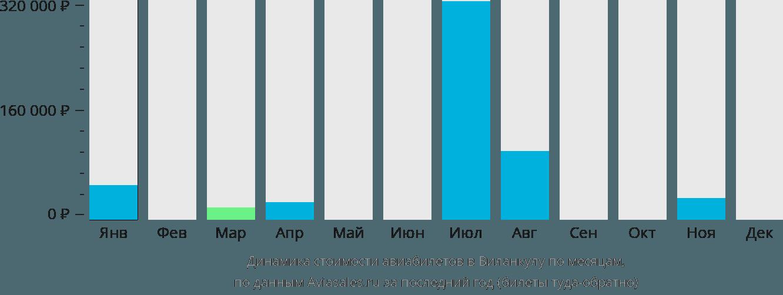 Динамика стоимости авиабилетов в Виланкультос по месяцам