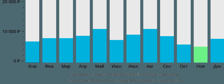 Динамика стоимости авиабилетов в Волгоград по месяцам