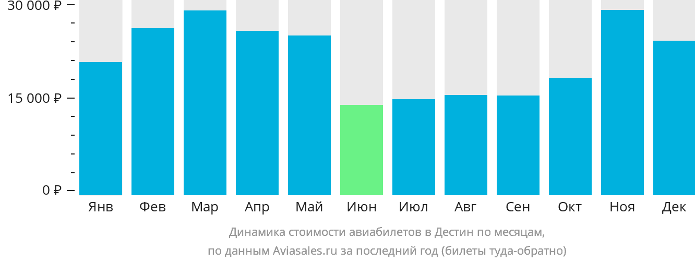 Динамика стоимости авиабилетов Валпарэйзо Фт. Уолтон Бич по месяцам