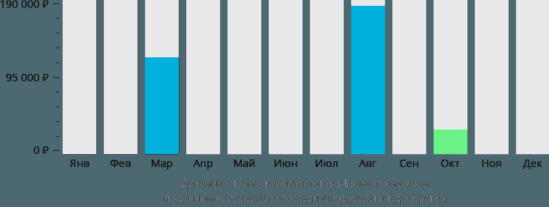 Динамика стоимости авиабилетов в Вьекес по месяцам