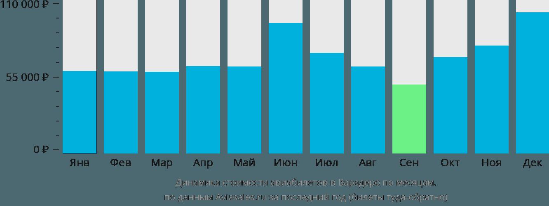 Динамика стоимости авиабилетов в Варадеро по месяцам