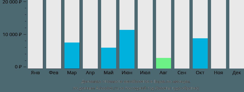 Динамика стоимости авиабилетов в Вирака по месяцам